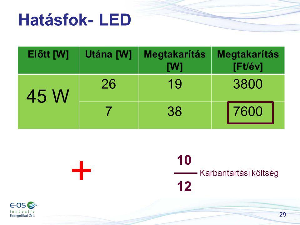 + 45 W Hatásfok- LED 26 19 3800 7 38 7600 10 12 Előtt [W] Utána [W]